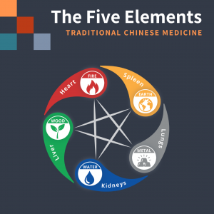 five elements of Chinese medicine